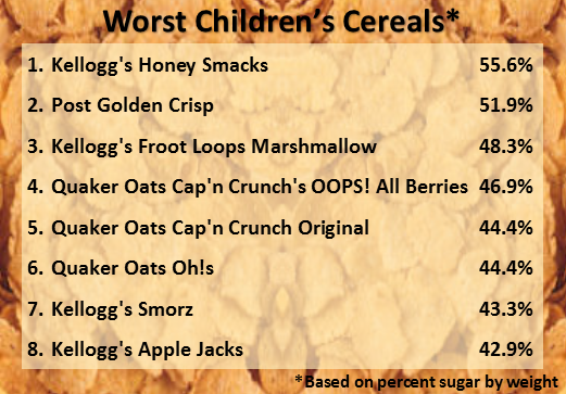 Worst Childrens Cereals