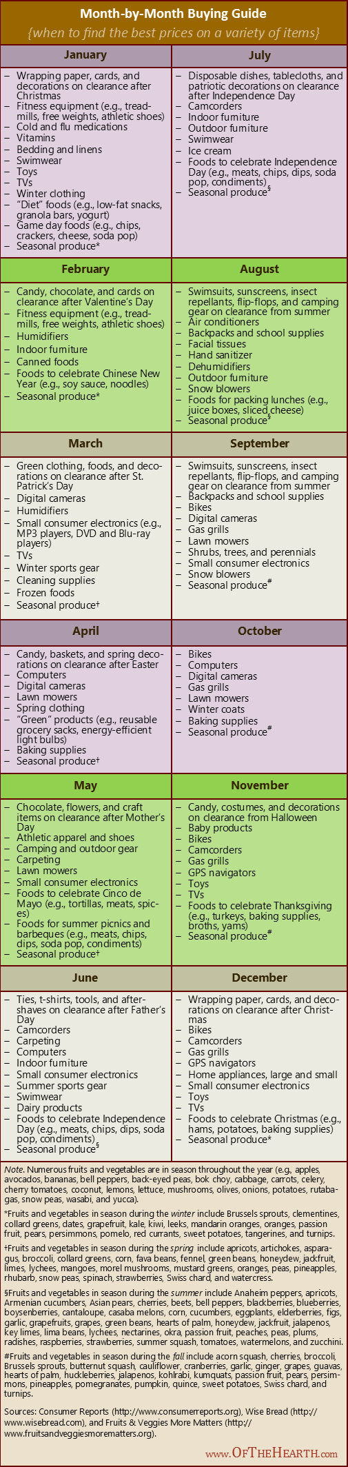 Month-by-Month Buying Guide | The prices on many products fluctuate throughout the year. Here's a month-by-month buying guide so you'll know when to find low prices on a variety of items.
