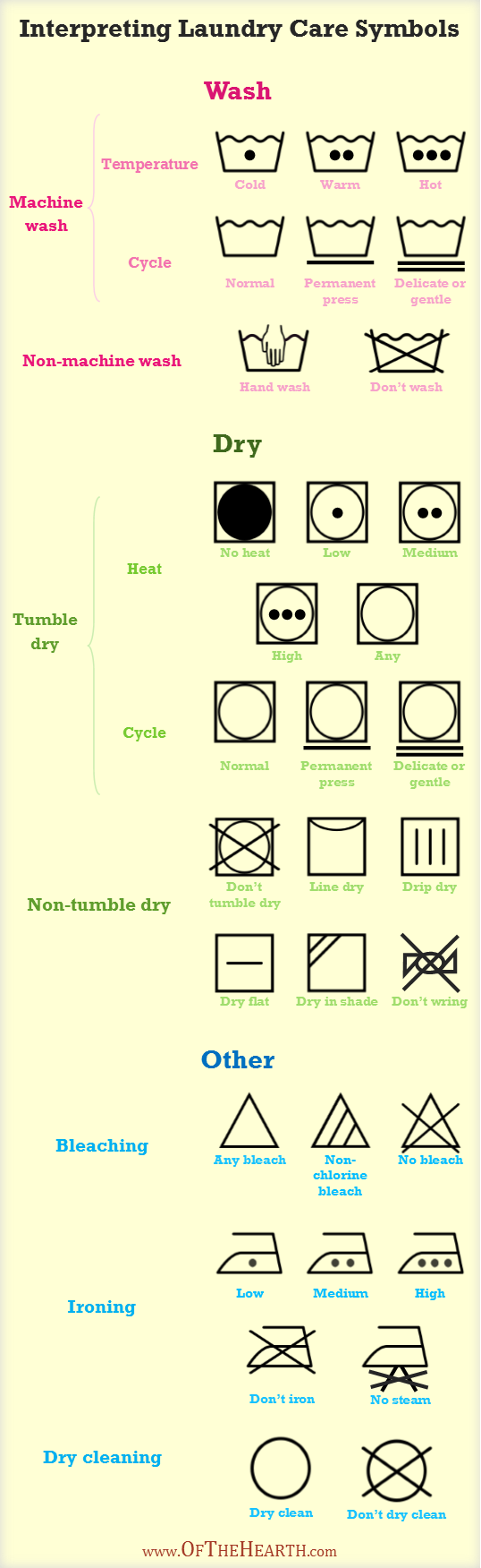 Interpreting Laundry Care Symbols