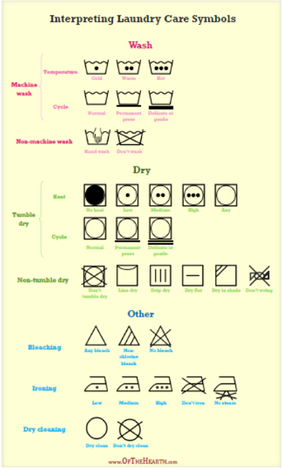 Laundry Care Symbols Guide - Best Printables
